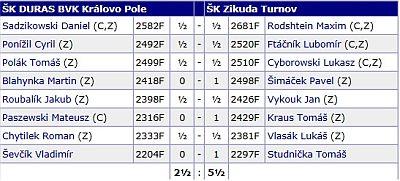 Extraliga 1718 Duras Turnov