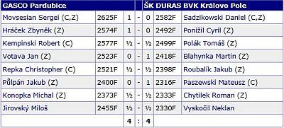 Extraliga 1718 Pardubice Duras